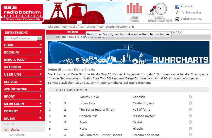 ruhrcharts